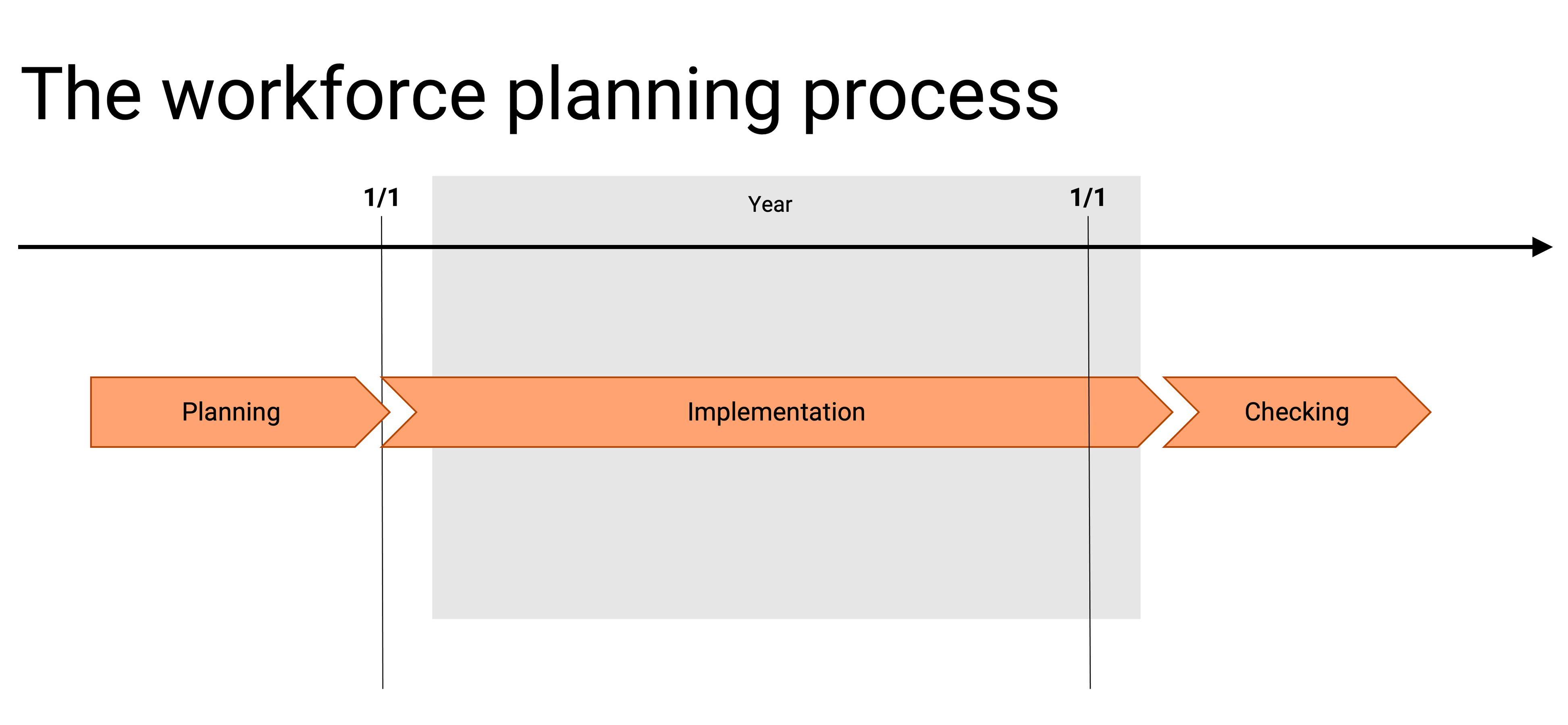 The workforce planning process
